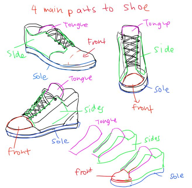 How to draw a trainer/sneaker. Found here: http://kelpls.tumblr.com/post/61317479698/heyyo-hope-this-helps-um-there-are-alot-of
