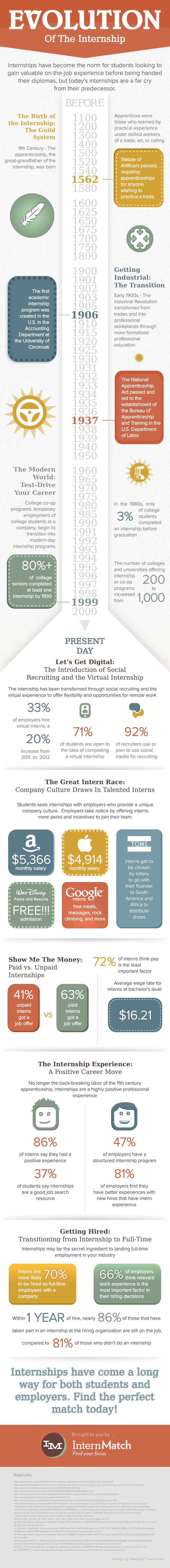 17 best images about internships summer jobs internship evolution why internships are worth it