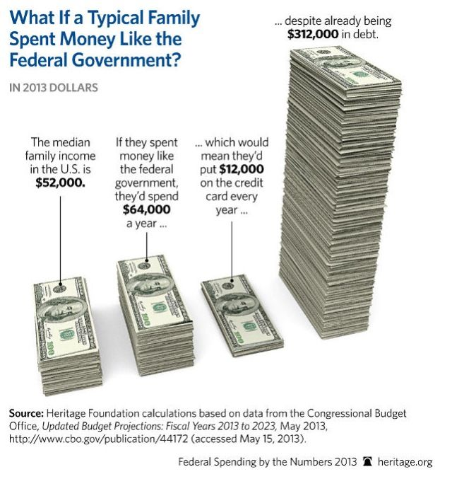 typical american family essay How the average us consumer spends their paycheck  by understanding how much the typical family spends  the average american family spent over $2,900 in .