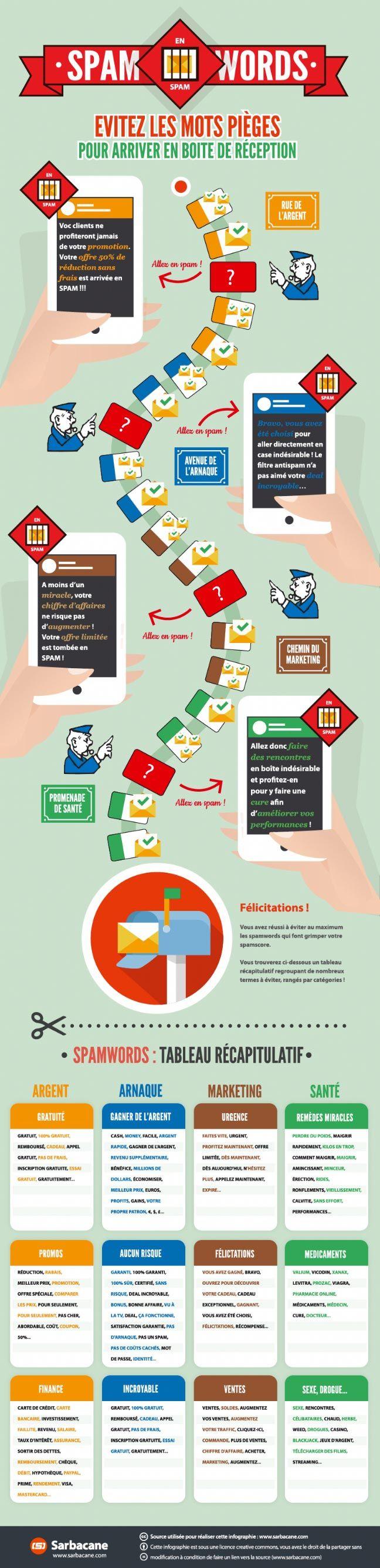 Accroître les performances de votre newsletter et de vos emails promotionnels, cela vous tente? Sarbacane, le célèbre outil d'emailing, nous propose une infographie astucieuse sur les mots à bannir et ceux à utiliser avec modération, pour être sûr que votre message arrive dans la boîte de réception de vos destinataires.Besoin d'externaliser une mission ? Trouvez [...]