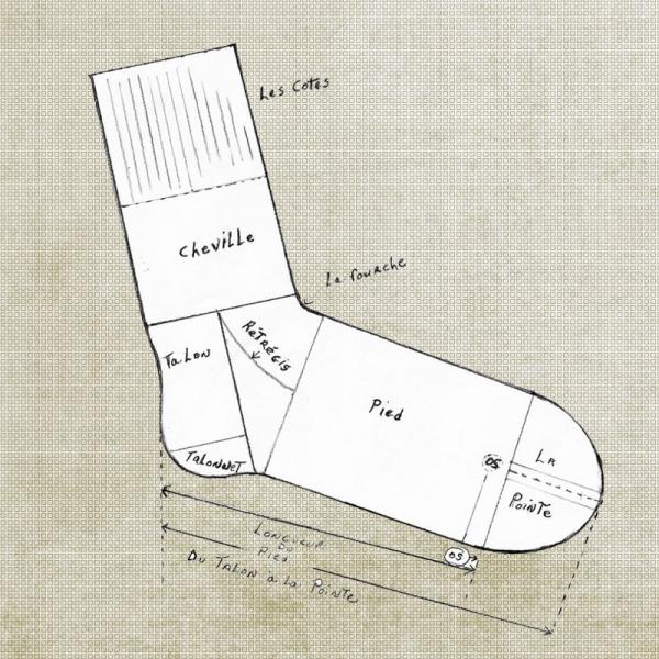 Olga Lupi - Diagram of sock - in French...I wonder when the sock made it's debut?
