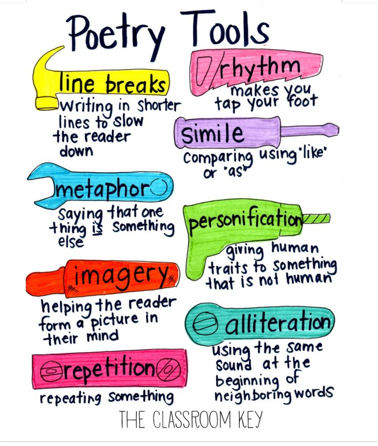 poetic devices anchor chart, more literacy ideas here: https://goo.gl/kjwMB5