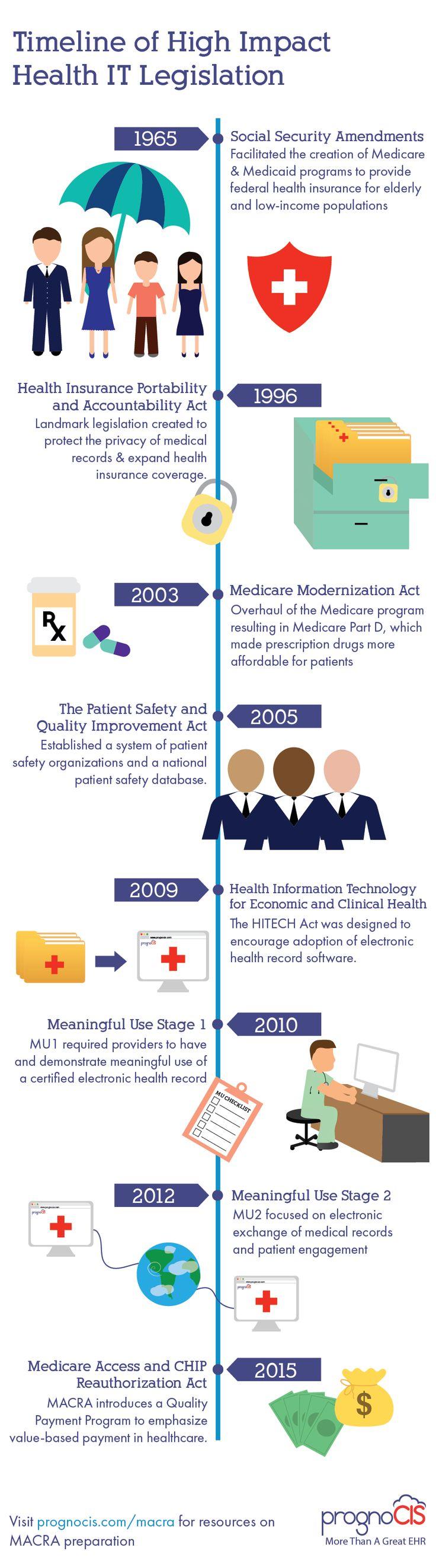 High Impact Health IT Legislation Timeline Electronic
