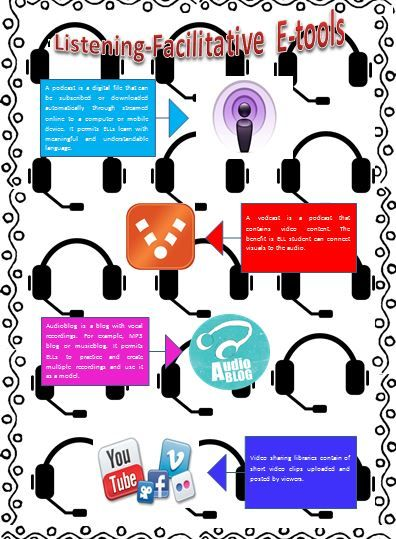 Listening-Facilitative E-Tools