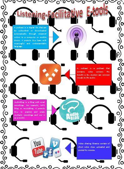 Listening-Facilitative E-Tools