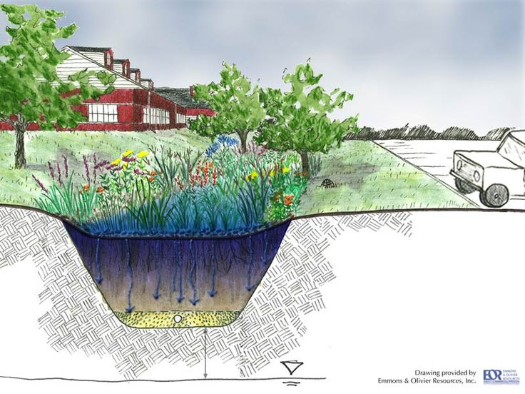 902 best images about suds gi diagrams sections plans for Garden design solutions