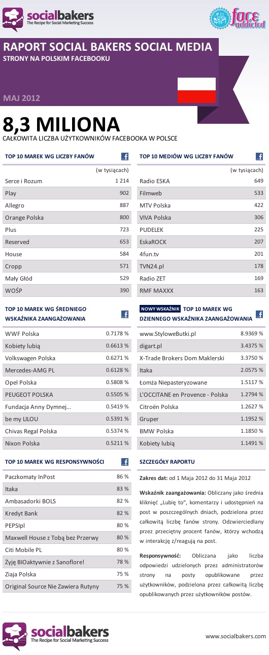 #Facebook #Socialbakers & #faceADDICTED 05/2012 #Polska #Poland