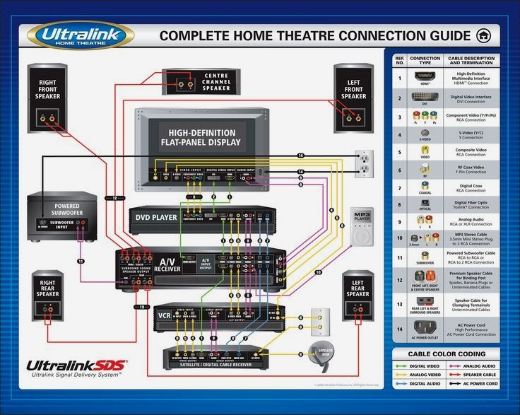 home theatre connection guide, audio connections, video connections, setup    home theater subwoofer, home theater setup, home theater wiring  pinterest