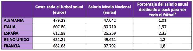 Los españoles son los europeos que más pagan por ver fútbol en televisión