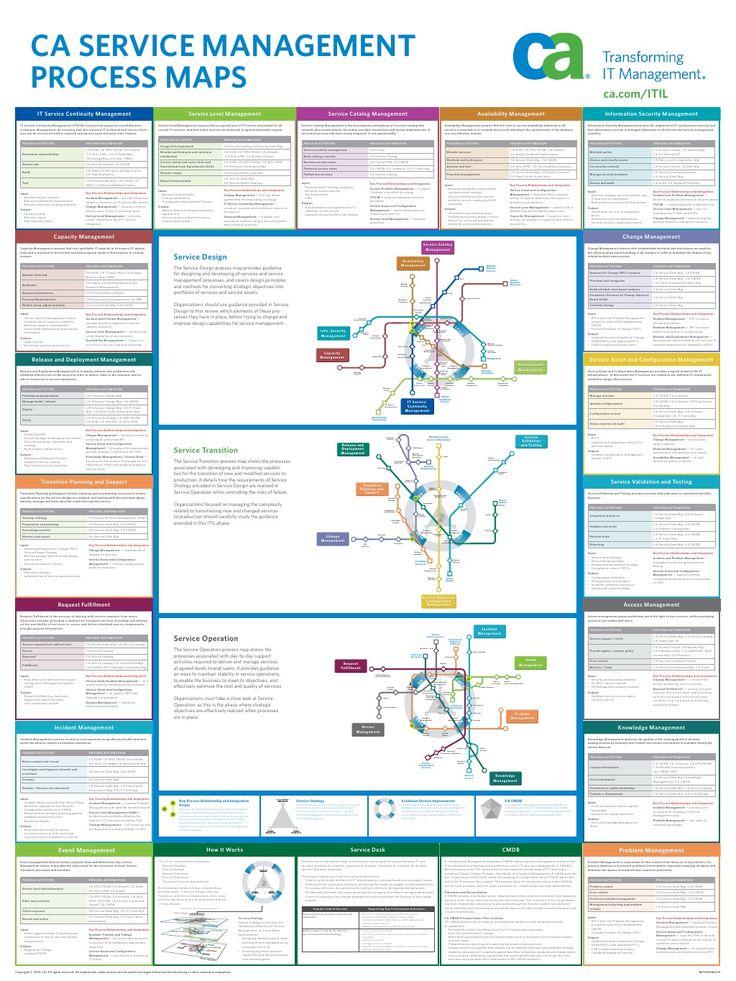 CA ServiCe MAnAgeMent              ProCeSS MAPS                                                                           ...