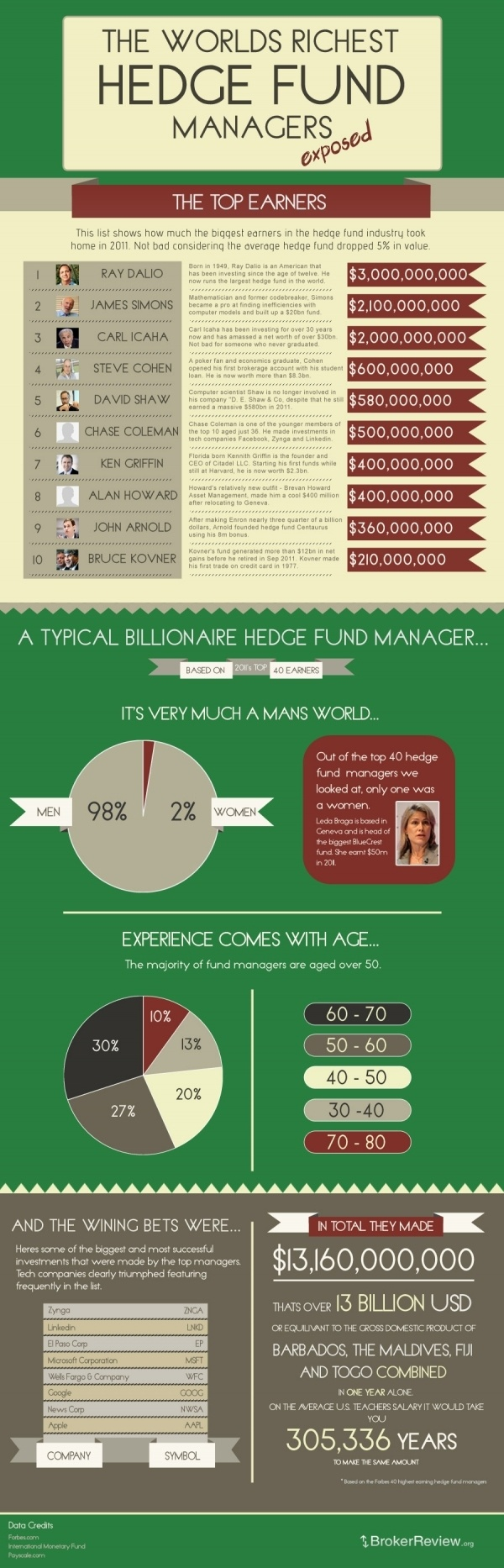 #Infographic - The Worlds Richest Hedge Fund Managers Exposed