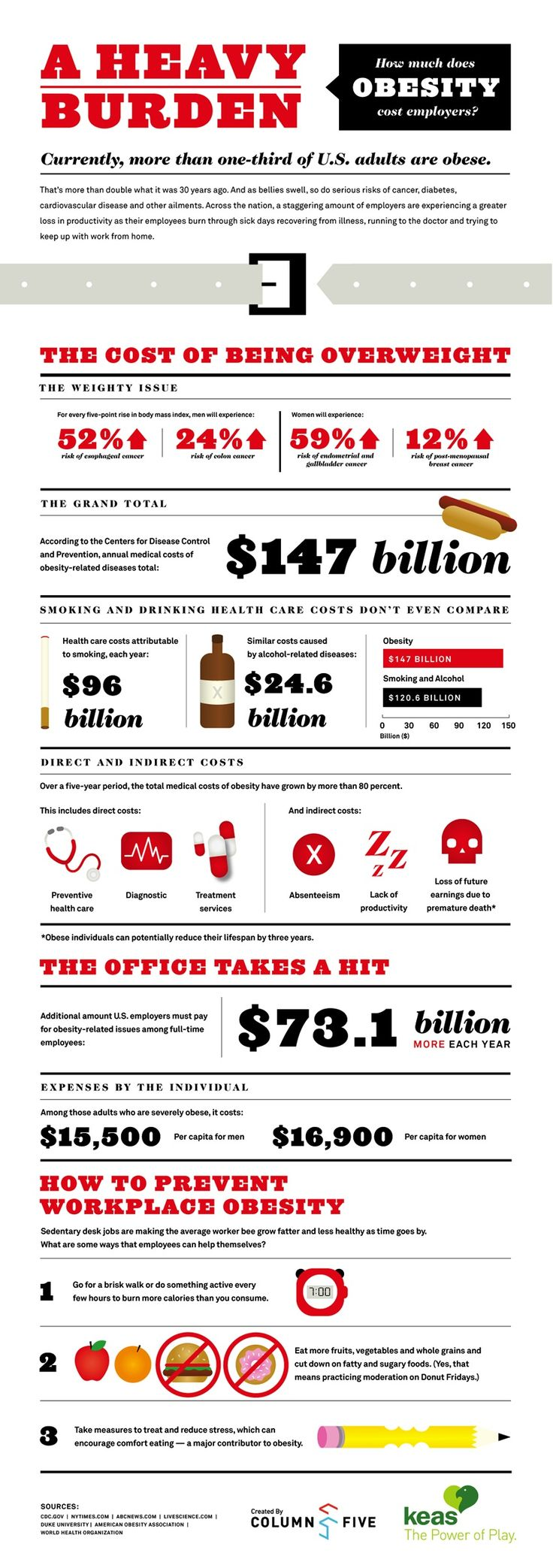 A Heavy Burden and How much does OBESITY cost Employers: Health Problems, Health Insurance, Healthy Body, Be Healthy, The Offices, Obe Cost, Cost Employment, Infographic, Weights Loss