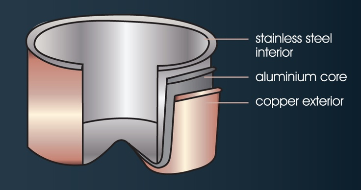 What is Copper Tri-ply? The copper tri-ply is a three layer bonded construction, consisting of a stainless steel interior, an aluminium core and a copper exterior. These three metals run together throughout the walls and base of the pan providing superior heat distribution for efficient cooking.