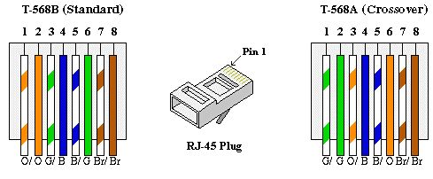 T1 Wiring Diagram Rj45 | Ethernet cable, Ethernet wiring