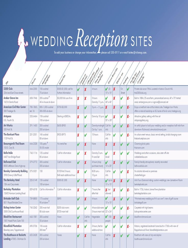 Wedding Reception Chart Richmond, VA  A list of reception and rehersal venues in the Richmond Virgina area