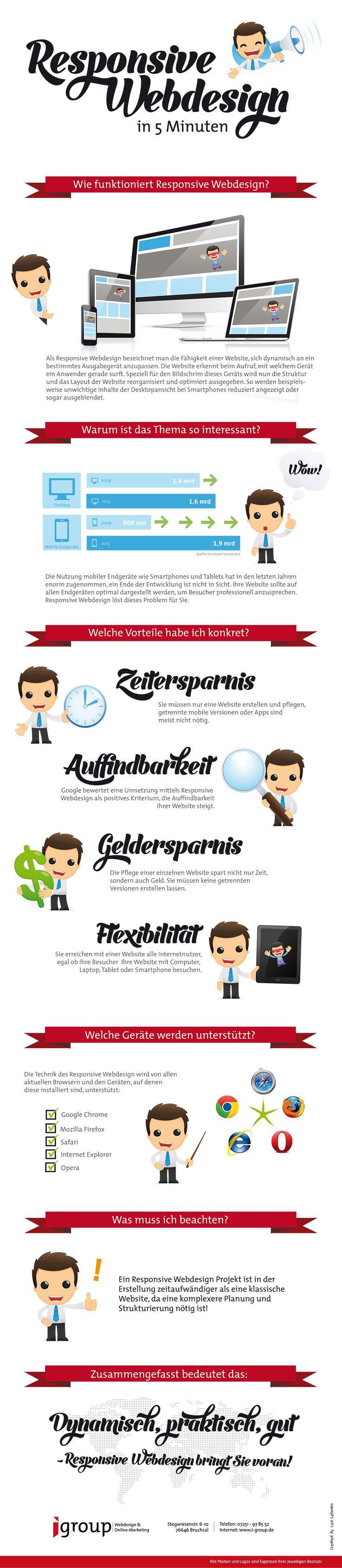 Infografik Responsive Webdesign von der Internetagentur und TYPO3-Agentur igroup media