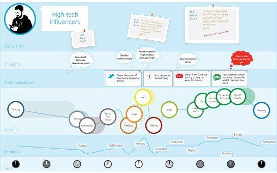 personas & user journeys