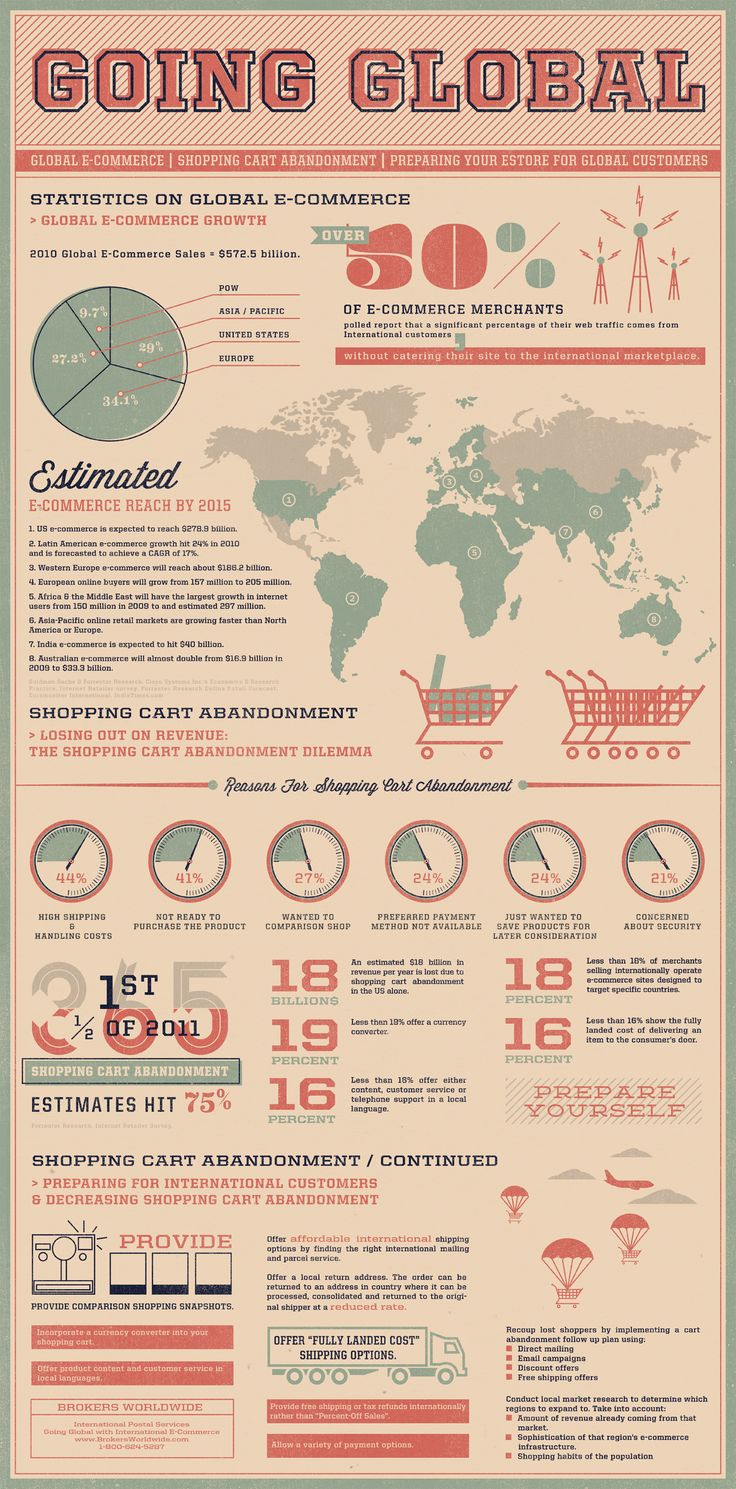 Breaking down a variety of stats, tips, and strategies for preparing your e-store for global customers.