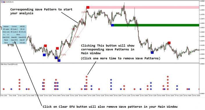 Elliott Wave Trend Version 11 3 Released Wave Pattern Waves