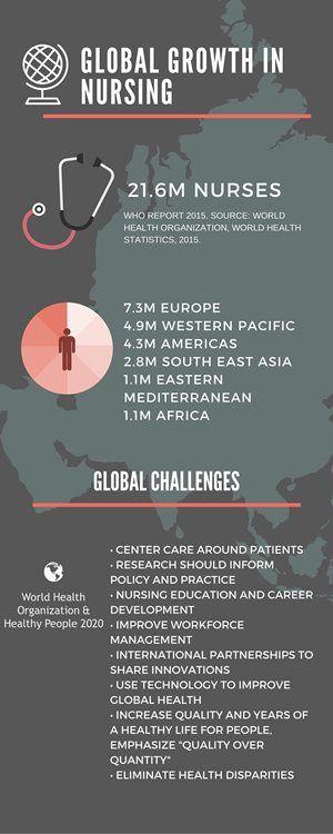 Global Growth in Nursing: Macro Trends in Nursing 2016 [Infographic]