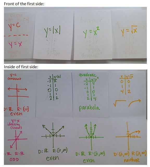 Precal Files: Function Transformations, Compositions, and Inverses