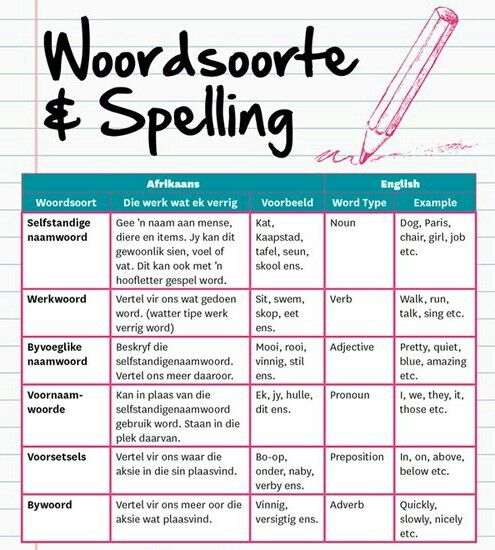 Afrikaans Worksheets 3rd Learning Grade