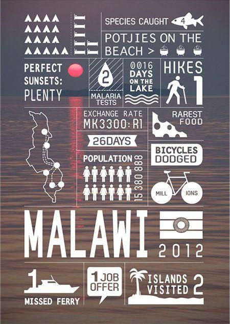 旅の記録 インフォグラフィック マラウイ