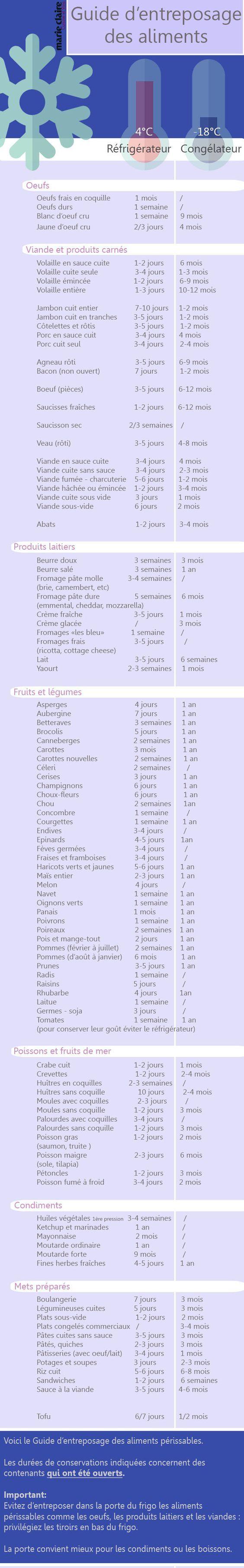 Guide de durée de conservation des aliments périssables au frigo et au congélateur: