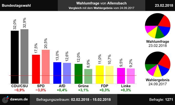 #Vergleich mit #Wahlergebnis: #Wahlumfrage #Bundestagswahl #Allensbach (23.02.18)   https://dawum.de/Bundestag/Allensbach/2018-02-23/ | #Sonntagsfrage #Bundestag #btw