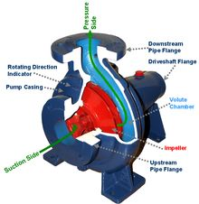 CENTRIFUGAL PUMP - Centrifugal pumps are a sub-class of dynamic axisymmetric work-absorbing turbomachinery. Centrifugal pumps are used to transport fluids by the conversion of rotational kinetic energy to the hydrodynamic energy of the fluid flow. The rotational energy typically comes from an engine or electric motor.