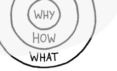 """Start with WHY, by Simon Sinek               A book summarized in 1 page that explains; """"People don't buy what you do, they buy WHY you do it."""""""