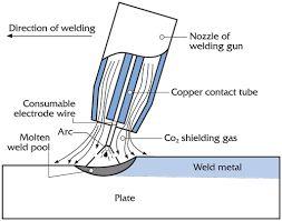 Image result for metal inert gas arc welding