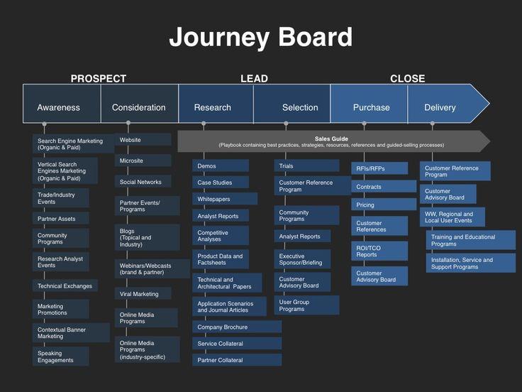 Demand-Creation-Planning-Template-Journey-Board.jpg (980×735)