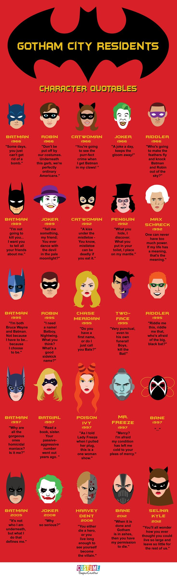 Check out what the residents of Gotham have had to say in the Batman universe over the years!