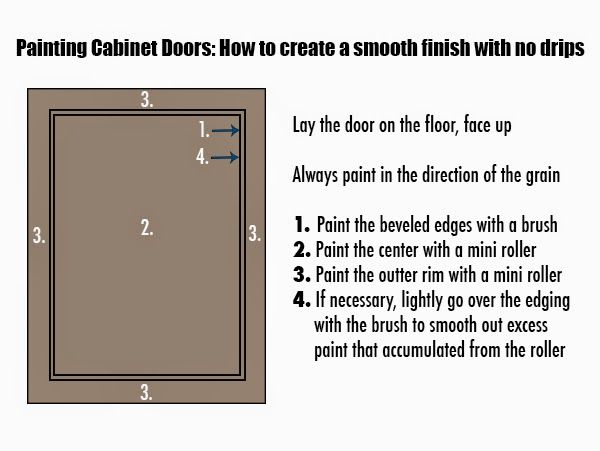 Step by step instructions for painting kitchen cabinets, plus which materials to buy for best results!