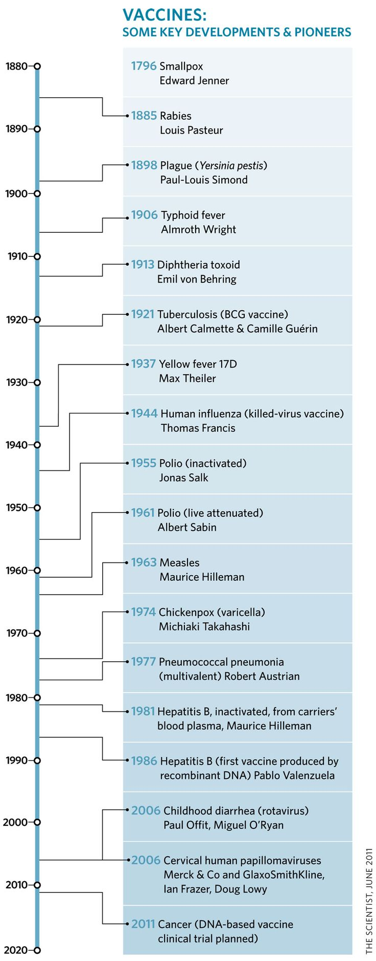 Vaccines Some Key Developments and Pioneers | Visual.ly