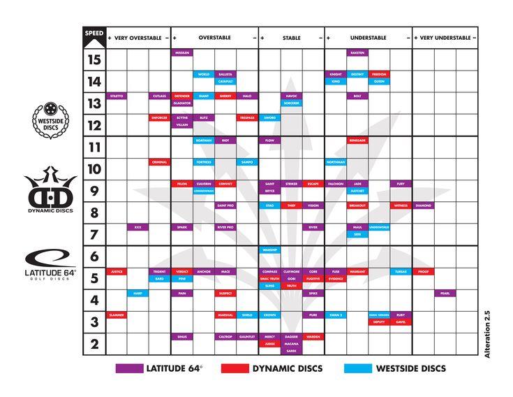 56 Best Gallery Of Westside Discs Flight Chart SKY CHART⇨ 31