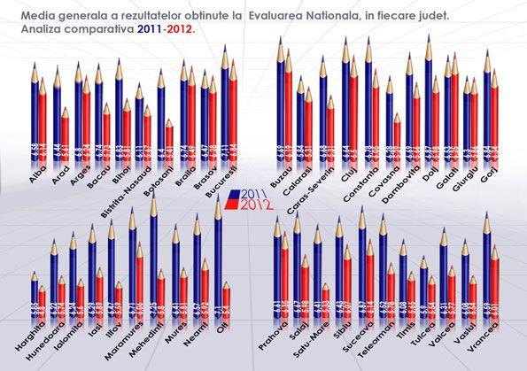 Mediile generale la Evaluarea Naţională, Absolvire şi Admitere liceu în fiecare judeţ | Didactic.ro