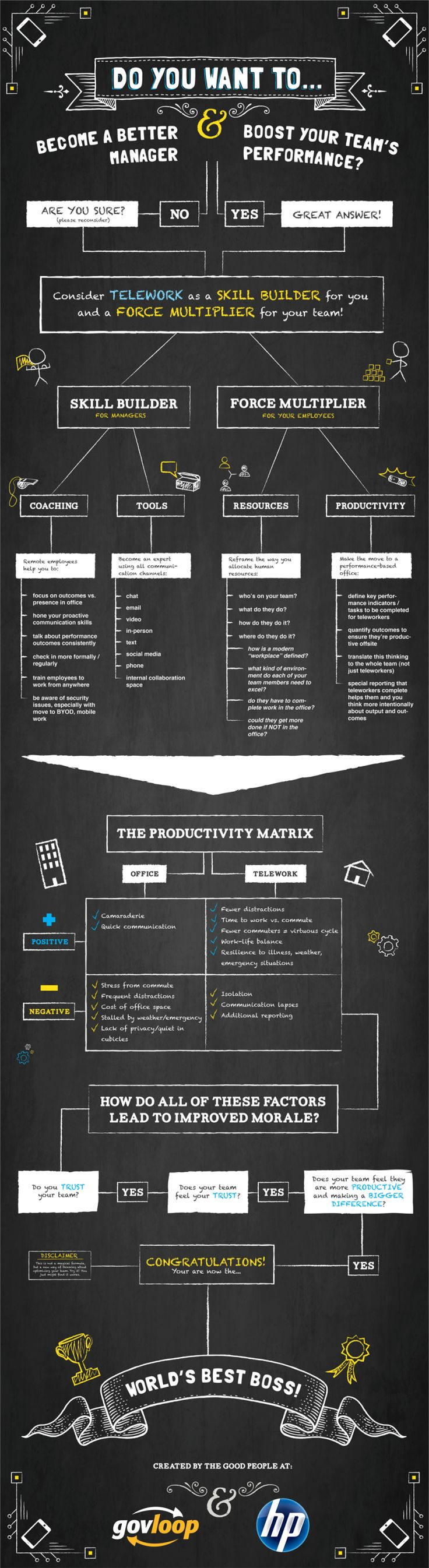 97 best images about Telework-Telecommuting-Infographics on ...