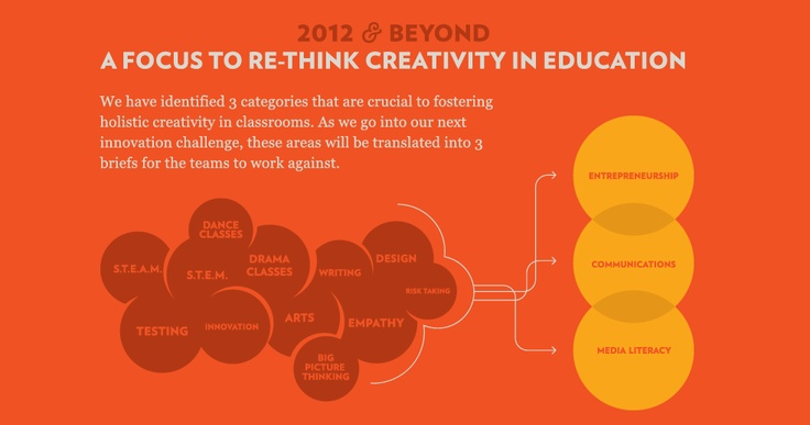 No Right Brain Left Behind | Challenging the Creativity Crisis