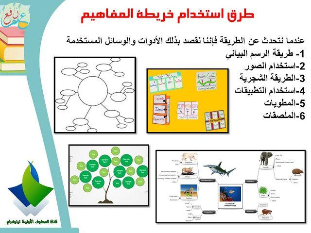 استراتيجية خريطة المفاهيم ضمن استراتيجيات التعلم النشط Concept Mapping Strategy 3ilm Nafi3 Teaching Strategies Learning Arabic Arabic Lessons