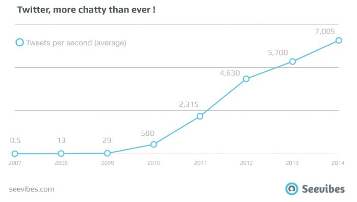 #Twitter, More Chatty Than Ever With The 20 Most Tweeted Events