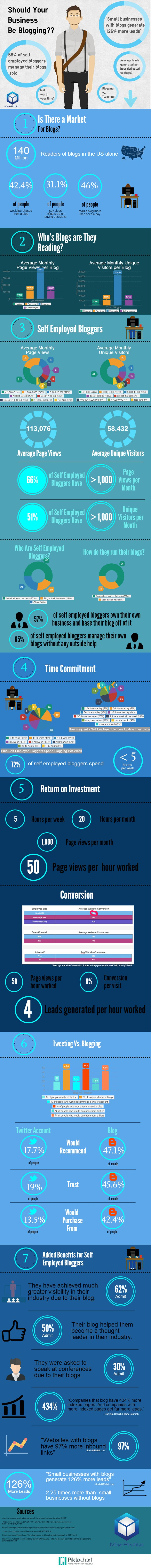 Infographic: Should Your Business Be Blogging?