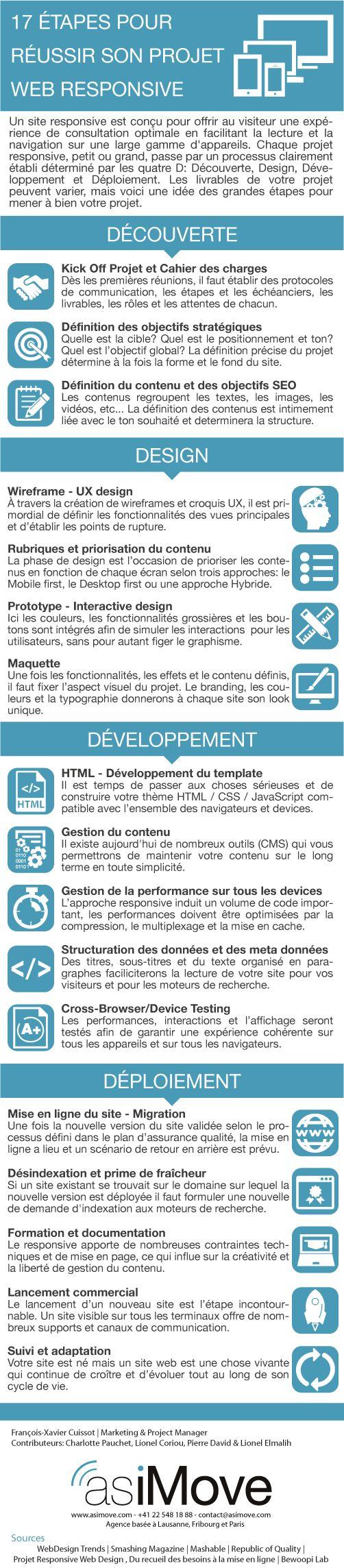 [Infographie] 17 étapes pour réussir son projet web responsive