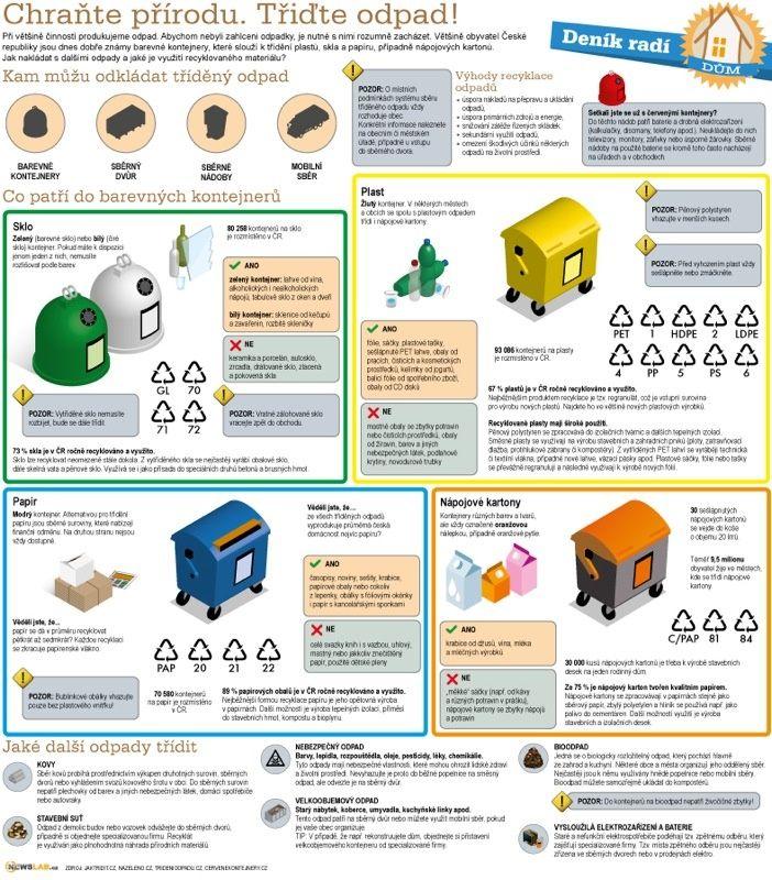 Deník radí –třídění odpadu / How to do it – waste sorting