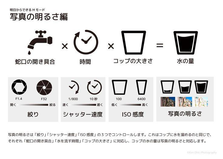 """大木賢 / Ken Ohkiさんのツイート: """"写真初心者でもカメラのMモードを使いこなせるようになる図、できました。 https://t.co/dLw2lOBvBf"""""""