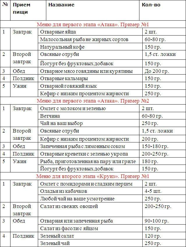Примеры Диеты Дюкан. Знаменитая диета Дюкана: описание этапов с подробным меню на 7 дней и рецептами