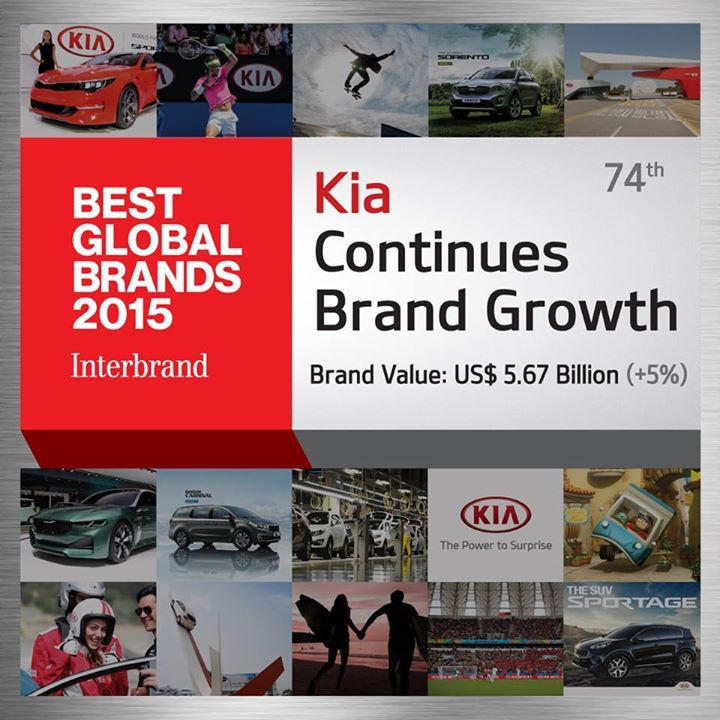 Kia remains strong on Interbrand's 1025 list of 100 Best Global Brands! - http://bit.ly/1Mb5Pnz
