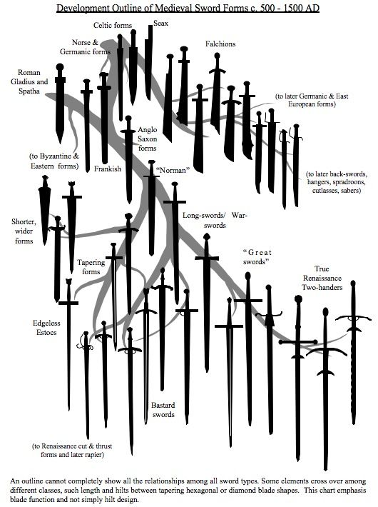 Development Outline of Medieval Sword Forms c. 500 - 1500 AD, from 1998 Paladin swordsmanship book by John Clements:  The Association for Renaissance Martial Arts