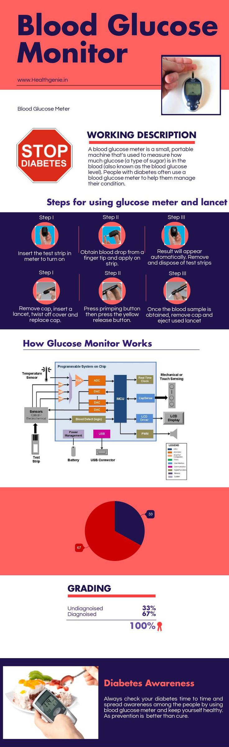 Most often of the people don't know how to use blood glucose monitor properly or how this blood glucose meter works. See this infographic and aware about your diabetes concern.
